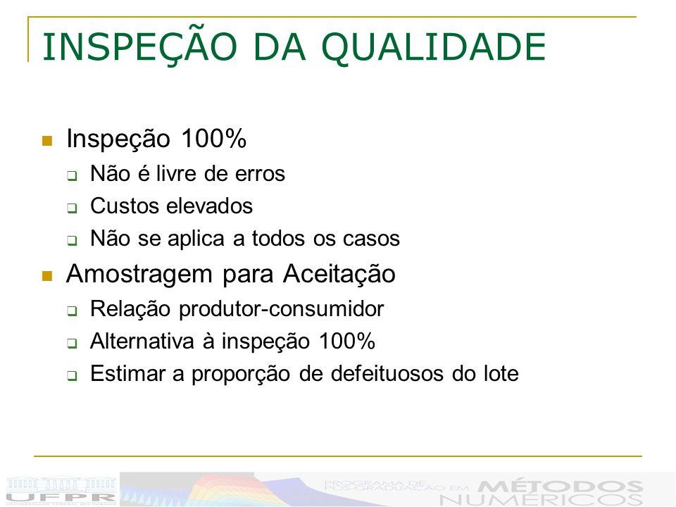 INSPEÇÃO DA QUALIDADE Inspeção 100% Amostragem para Aceitação