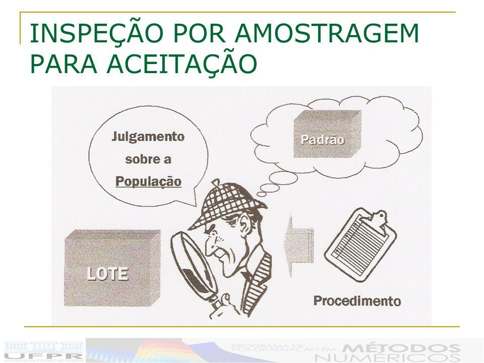 INSPEÇÃO POR AMOSTRAGEM PARA ACEITAÇÃO