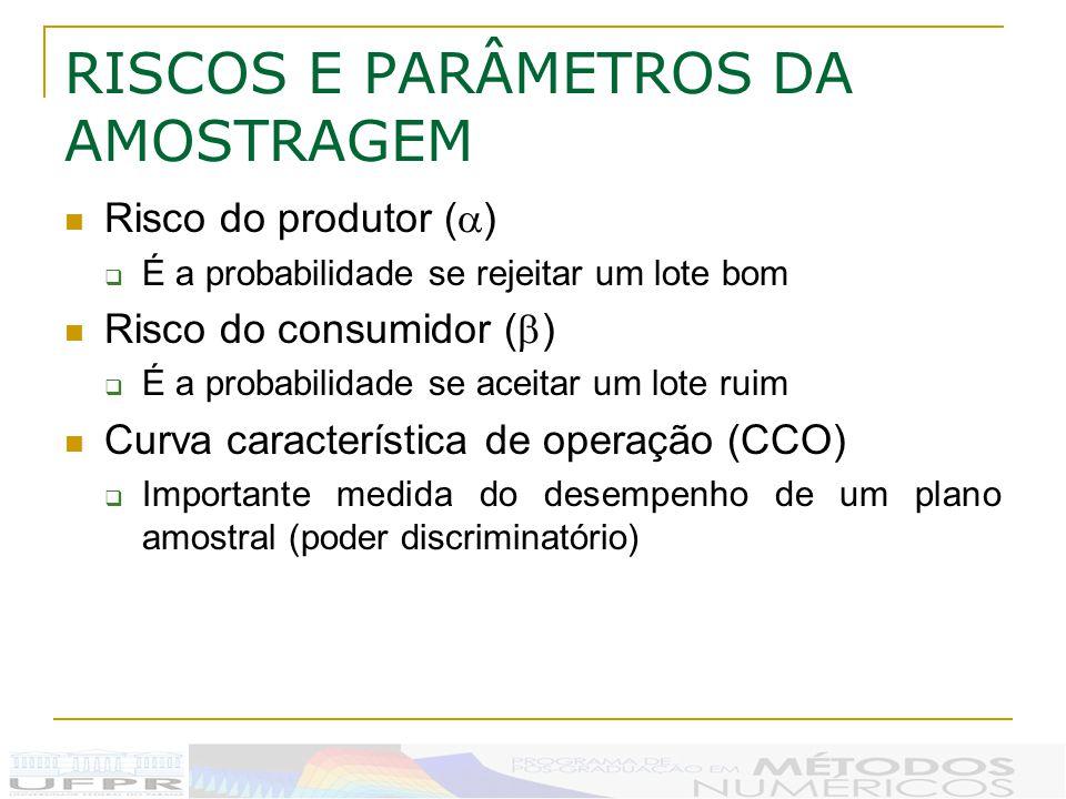 RISCOS E PARÂMETROS DA AMOSTRAGEM