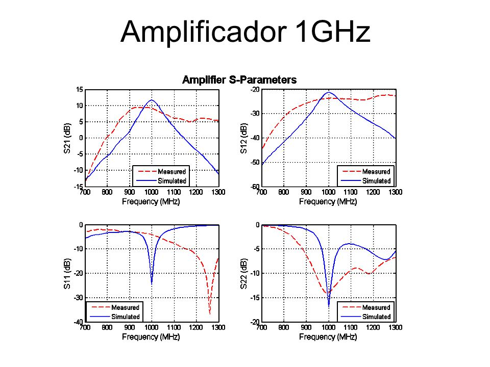 Amplificador 1GHz