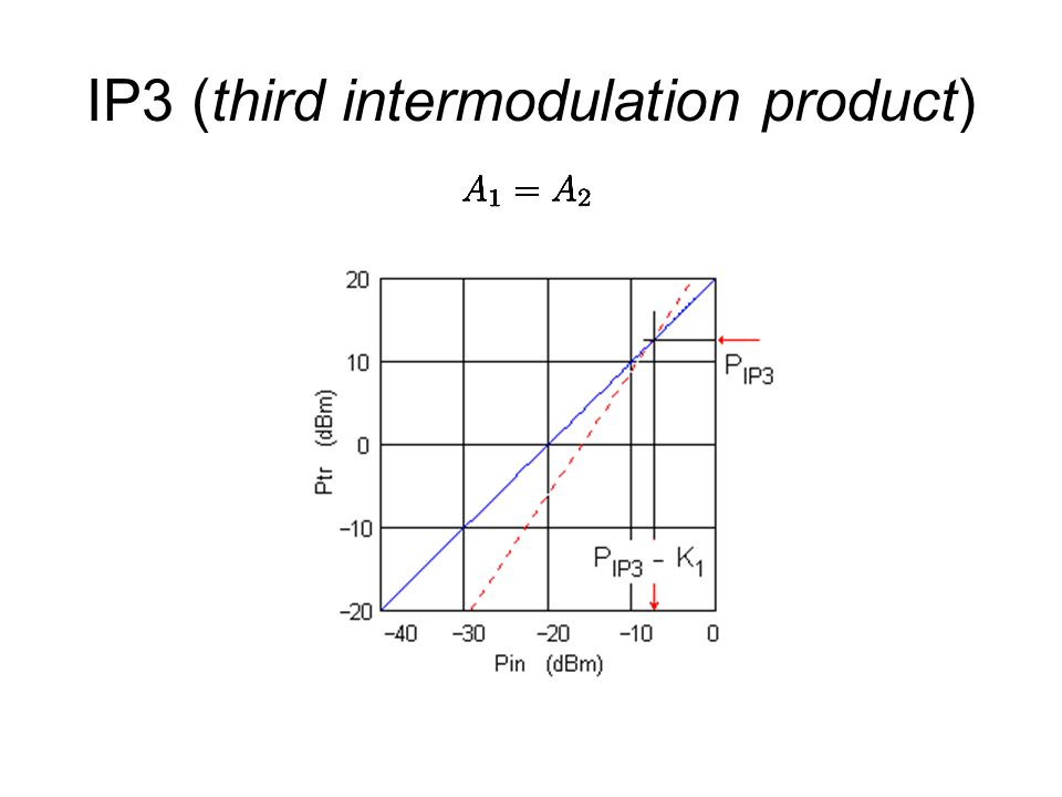 IP3 (third intermodulation product)