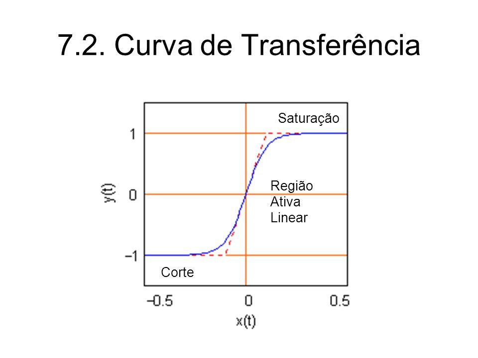 7.2. Curva de Transferência