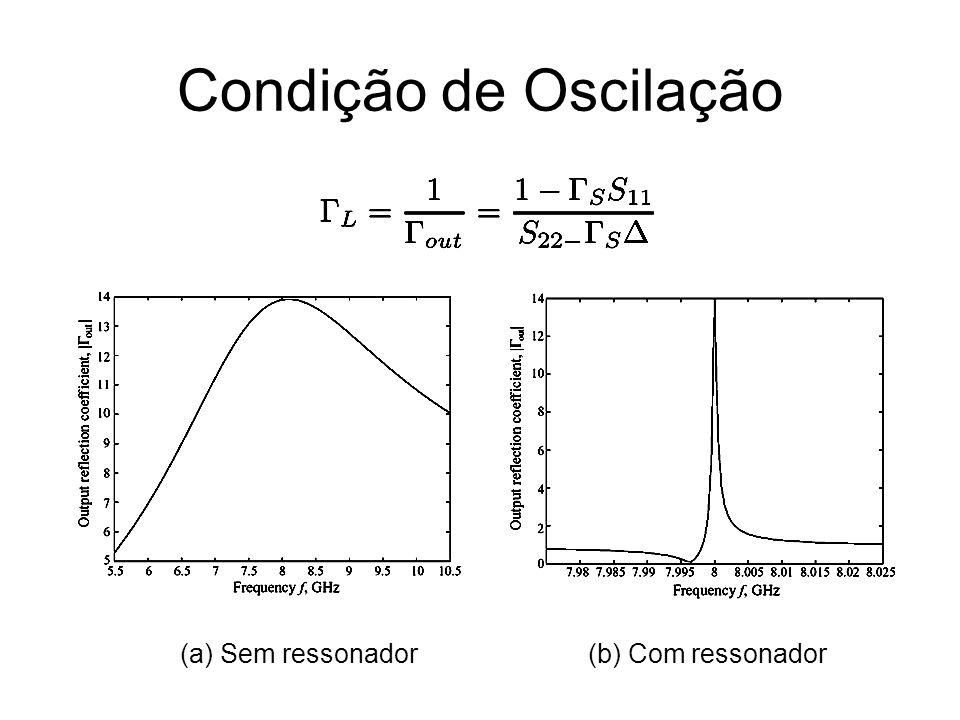 Condição de Oscilação (a) Sem ressonador (b) Com ressonador