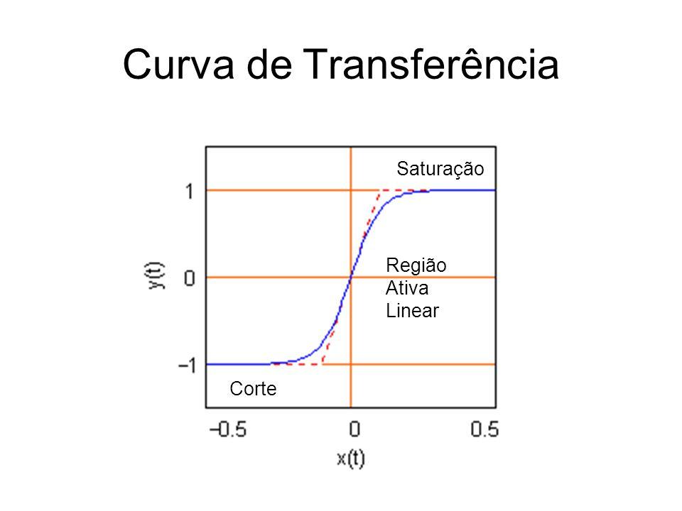Curva de Transferência