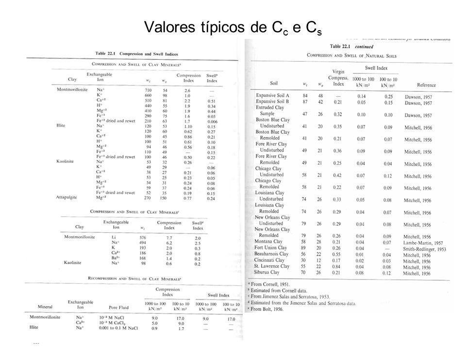 Valores típicos de Cc e Cs