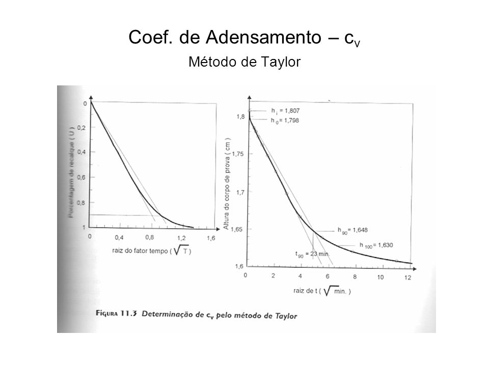 Coef. de Adensamento – cv Método de Taylor