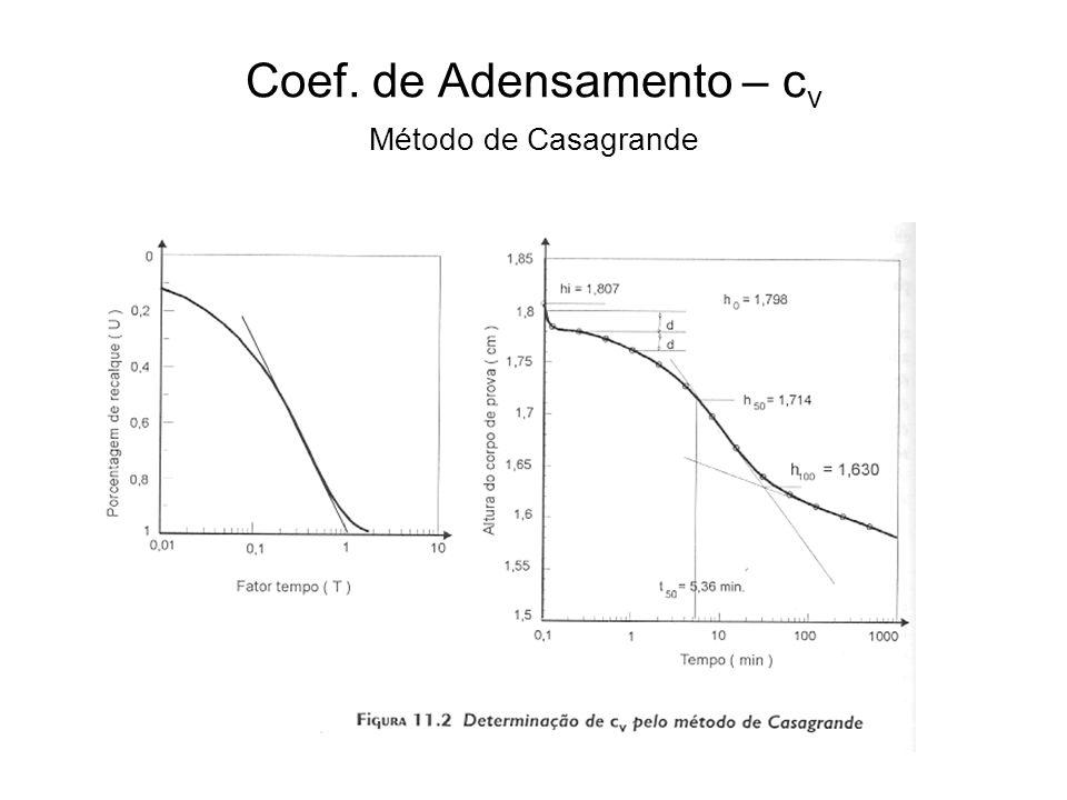 Coef. de Adensamento – cv Método de Casagrande