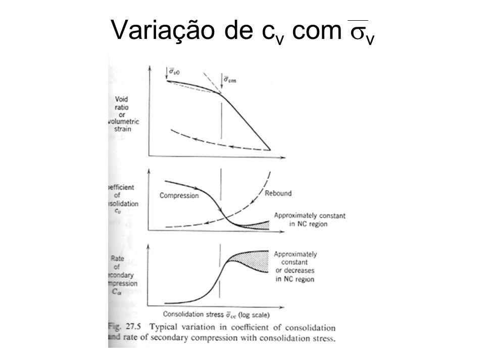 Variação de cv com v