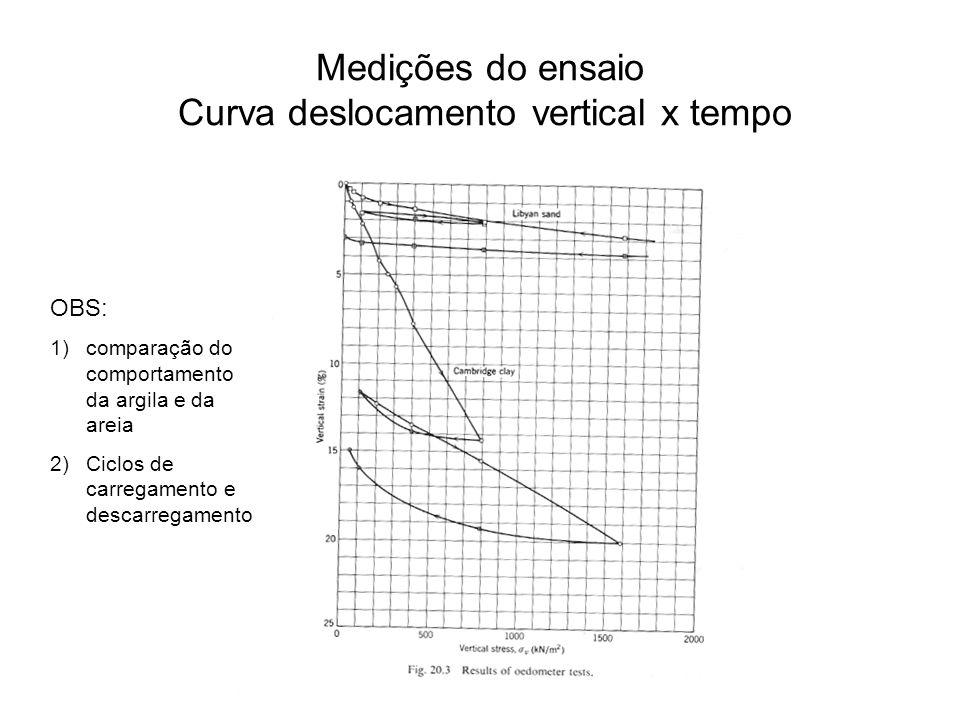 Medições do ensaio Curva deslocamento vertical x tempo