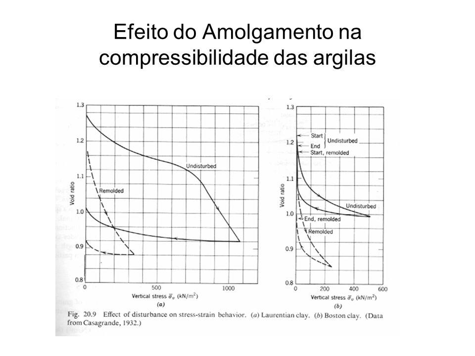 Efeito do Amolgamento na compressibilidade das argilas
