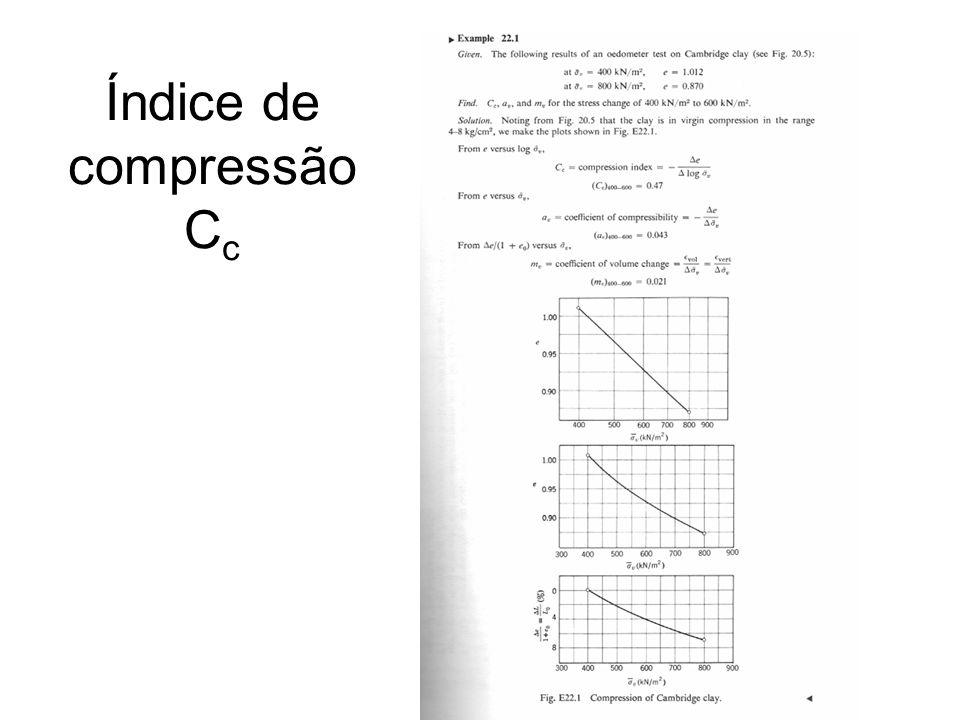 Índice de compressão Cc