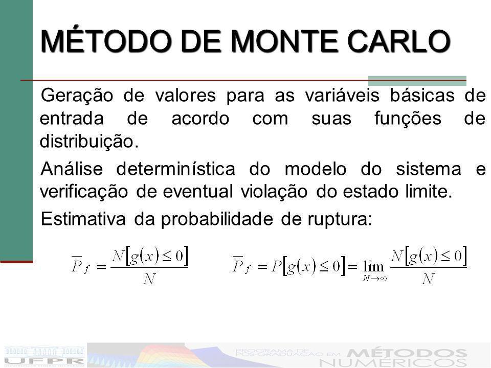 MÉTODO DE MONTE CARLO Geração de valores para as variáveis básicas de entrada de acordo com suas funções de distribuição.
