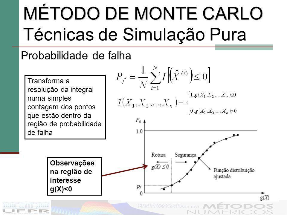 MÉTODO DE MONTE CARLO Técnicas de Simulação Pura