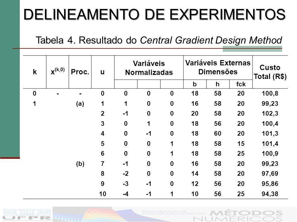 Variáveis Normalizadas Variáveis Externas Dimensões