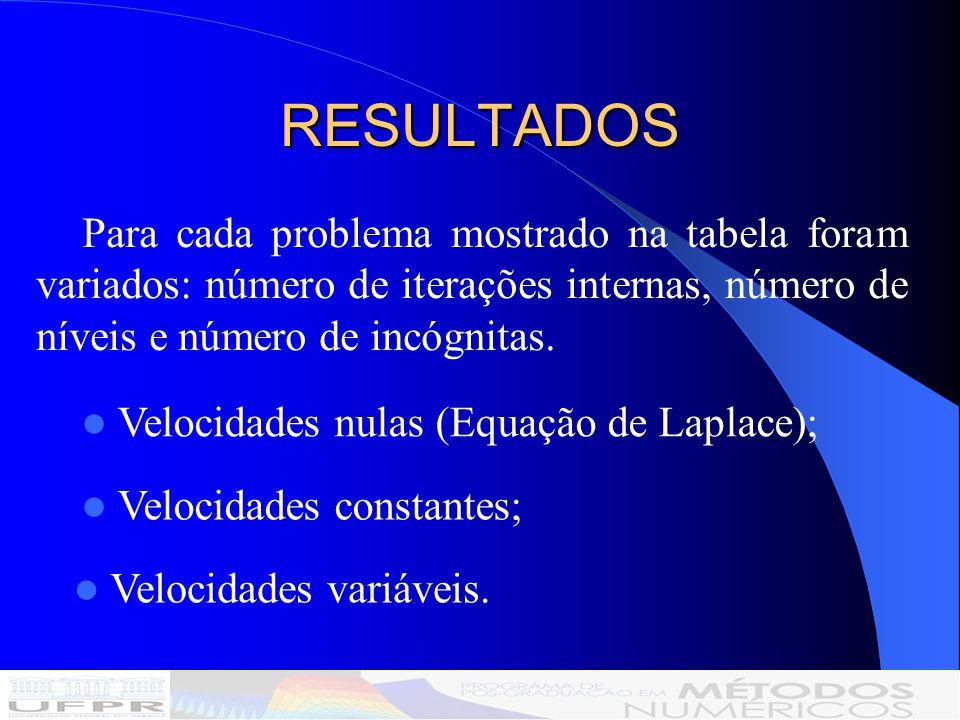 RESULTADOS Para cada problema mostrado na tabela foram variados: número de iterações internas, número de níveis e número de incógnitas.