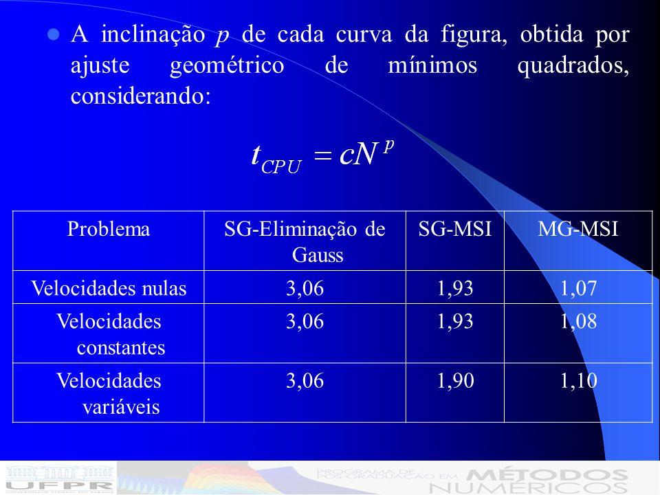 A inclinação p de cada curva da figura, obtida por ajuste geométrico de mínimos quadrados, considerando: