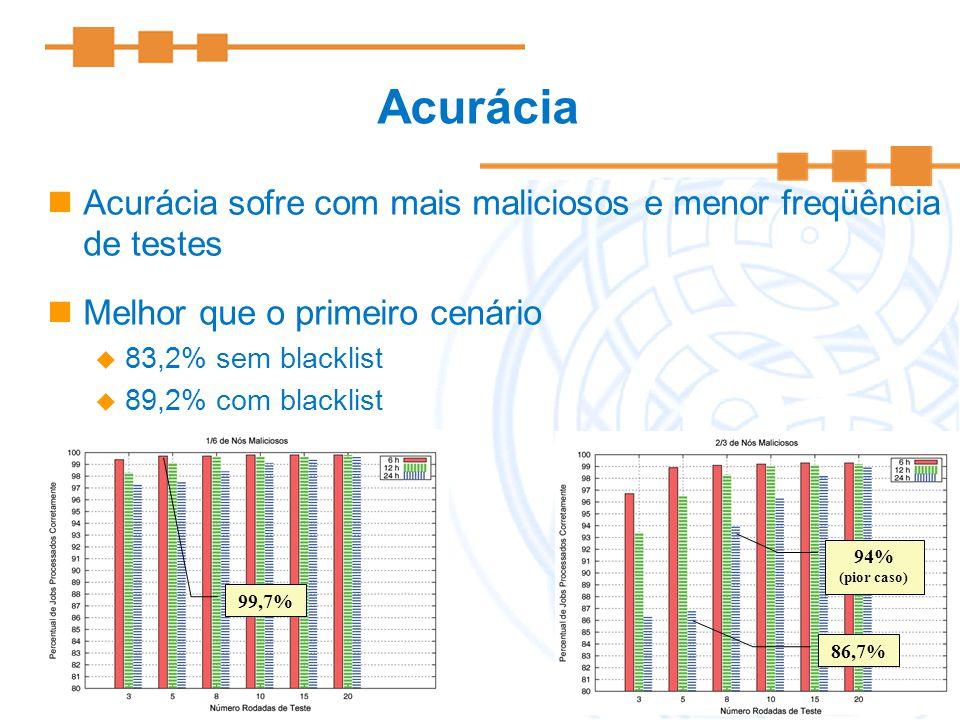 Acurácia Acurácia sofre com mais maliciosos e menor freqüência de testes. Melhor que o primeiro cenário.