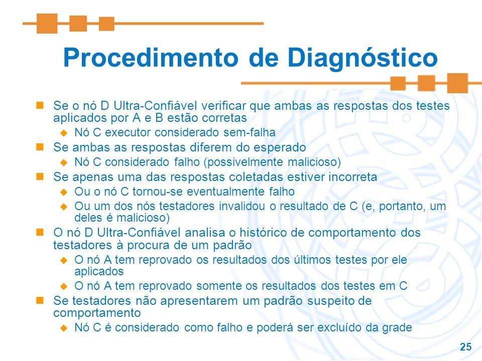Procedimento de Diagnóstico