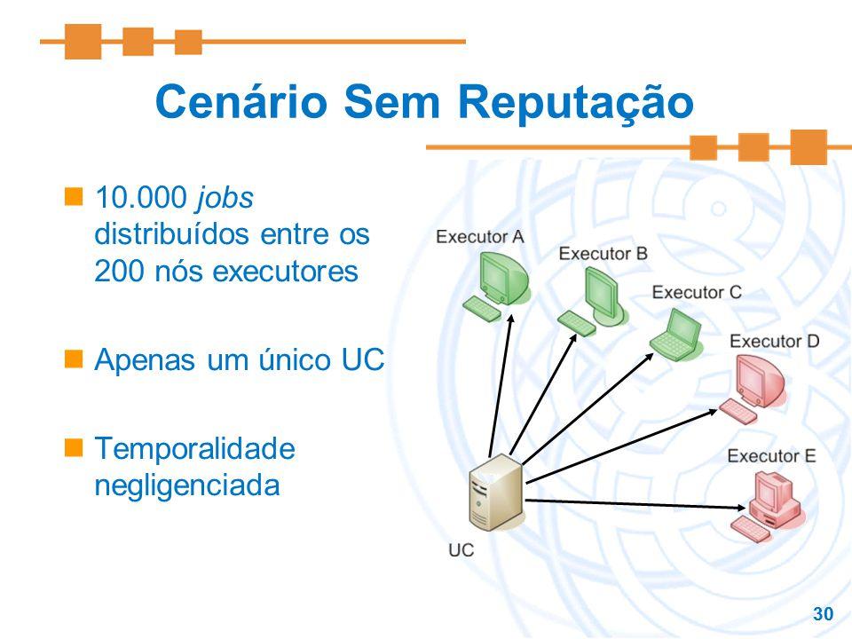 Cenário Sem Reputação 10.000 jobs distribuídos entre os 200 nós executores. Apenas um único UC. Temporalidade negligenciada.