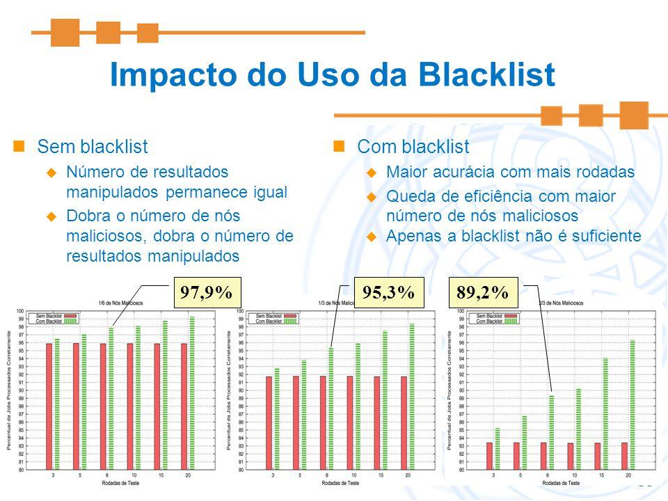 Impacto do Uso da Blacklist