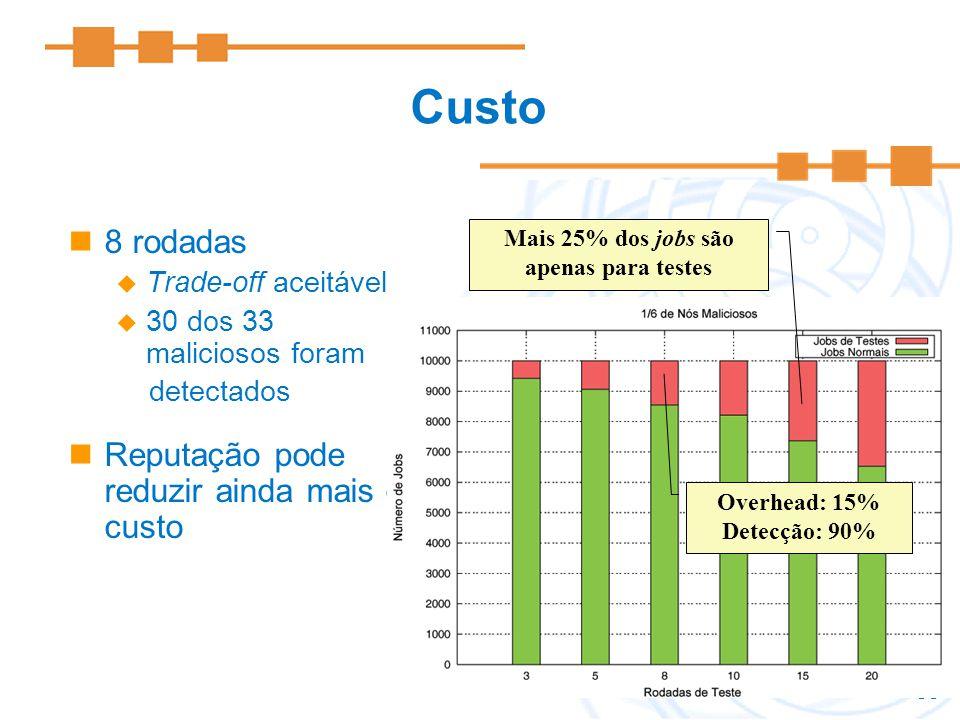 Mais 25% dos jobs são apenas para testes