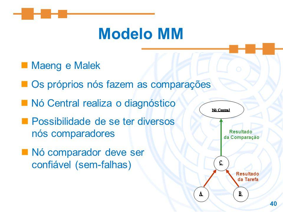 Modelo MM Maeng e Malek Os próprios nós fazem as comparações