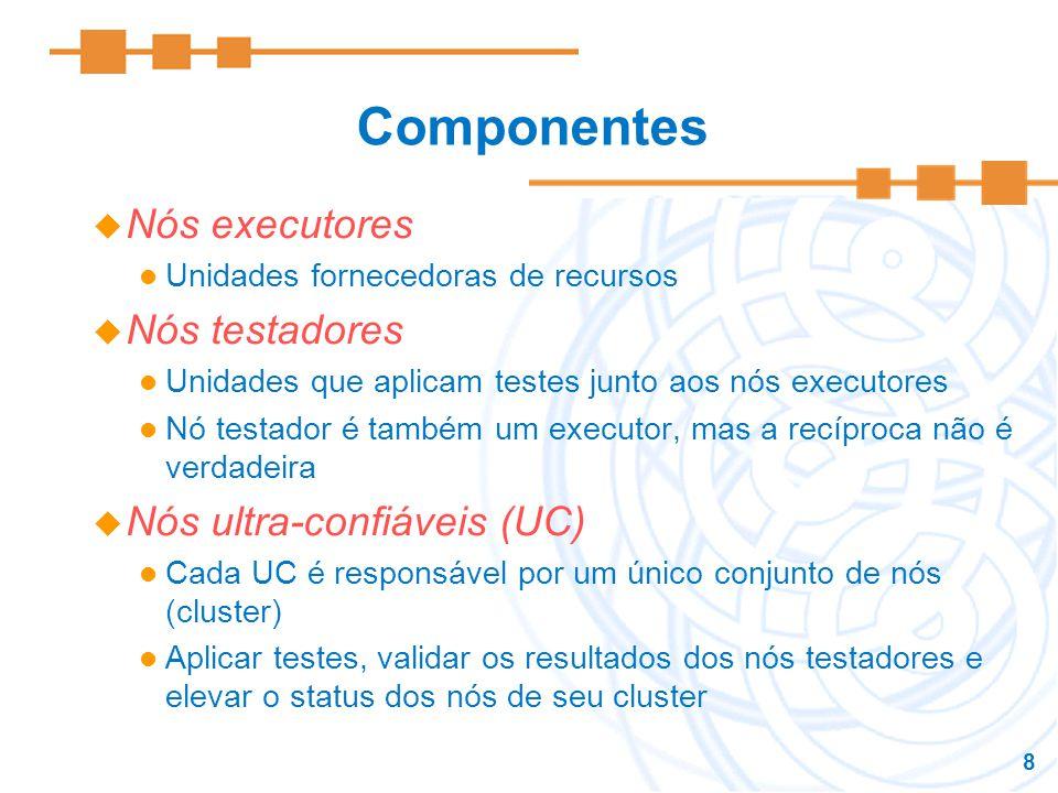 Componentes Nós executores Nós testadores Nós ultra-confiáveis (UC)
