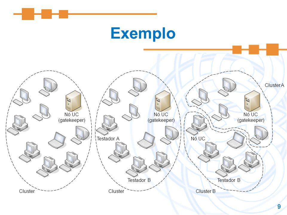Exemplo Nó UC (gatekeeper) Cluster Nó UC (gatekeeper) Cluster