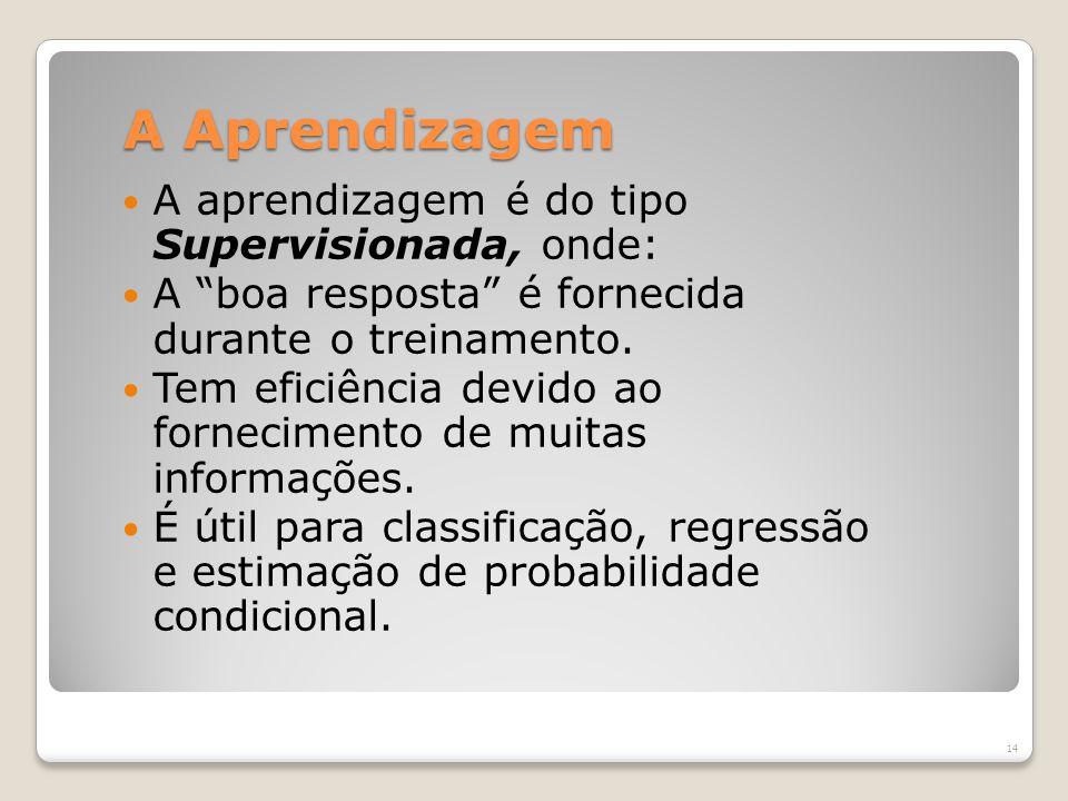 A Aprendizagem A aprendizagem é do tipo Supervisionada, onde: