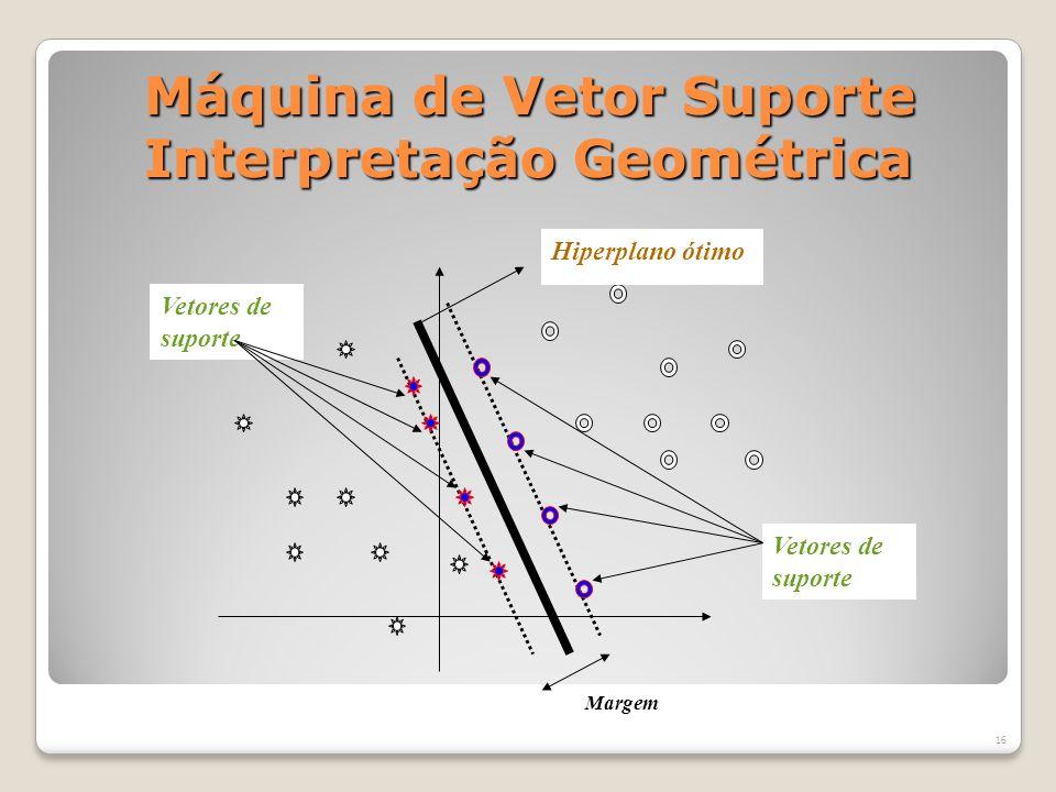 Máquina de Vetor Suporte Interpretação Geométrica