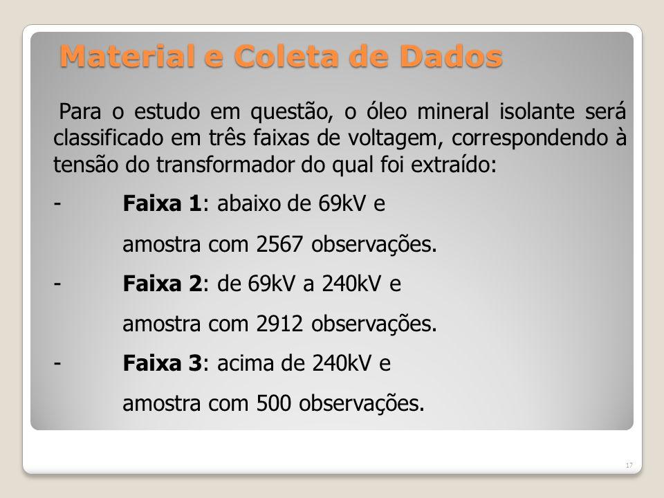 Material e Coleta de Dados