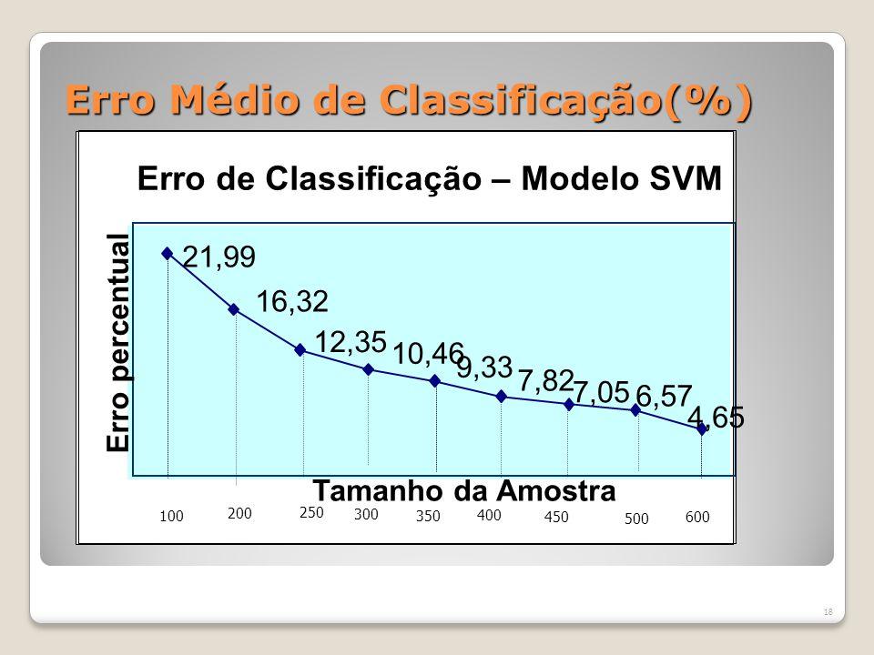 Erro Médio de Classificação(%)
