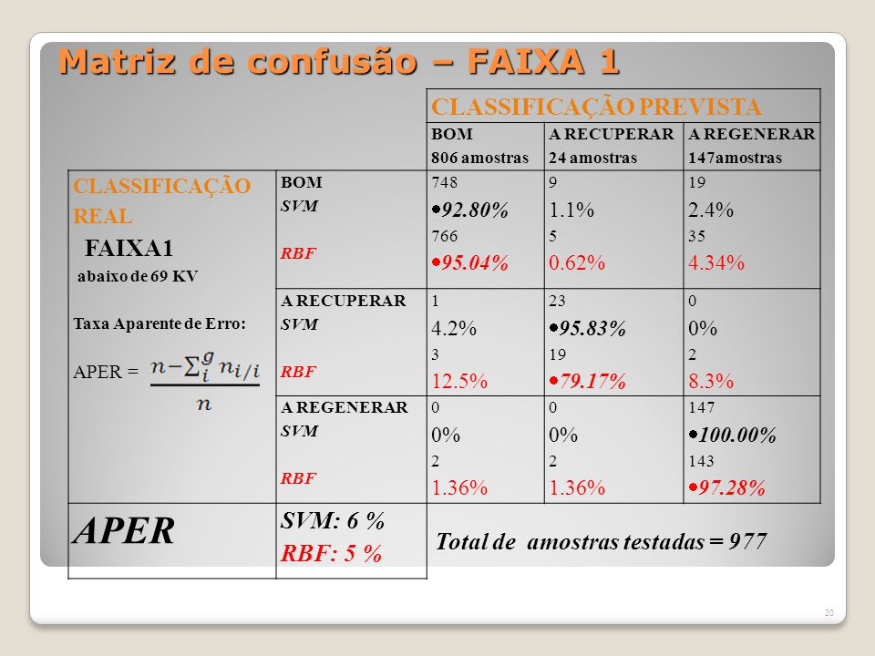 Matriz de confusão – FAIXA 1