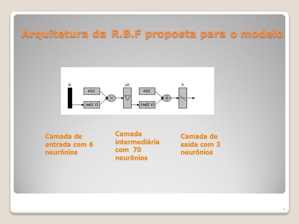 Arquitetura da R.B.F proposta para o modelo