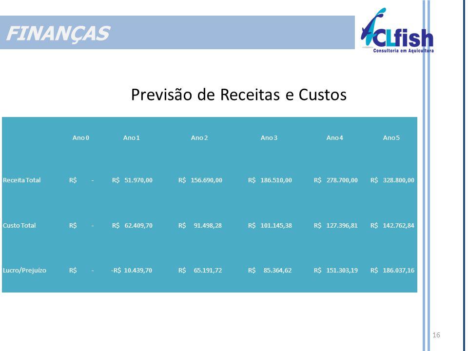FINANÇAS Previsão de Receitas e Custos Ano 0 Ano 1 Ano 2 Ano 3 Ano 4