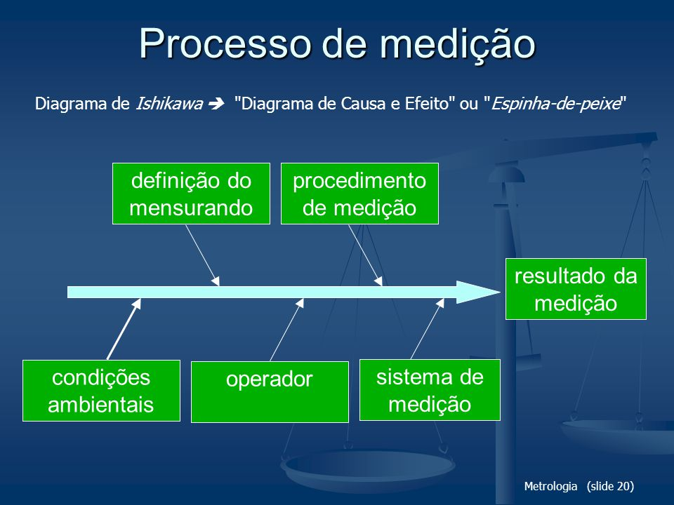 Processo de medição definição do mensurando procedimento de medição