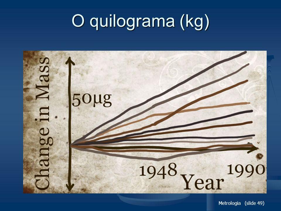 O quilograma (kg) Metrologia (slide 49)