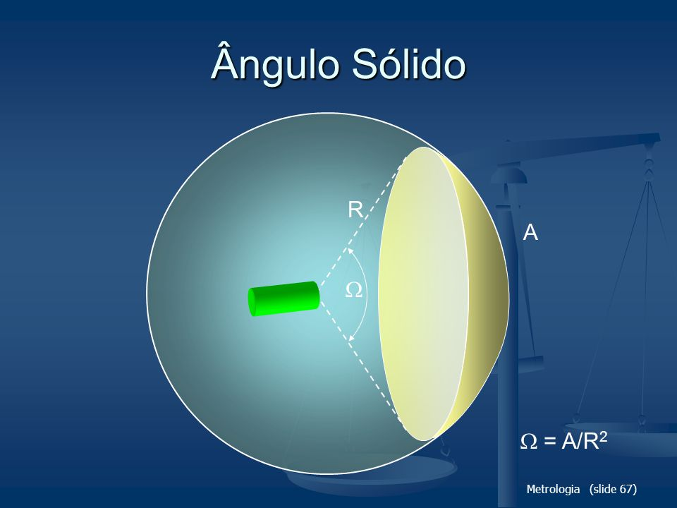 Ângulo Sólido R A   = A/R2 Metrologia (slide 67)