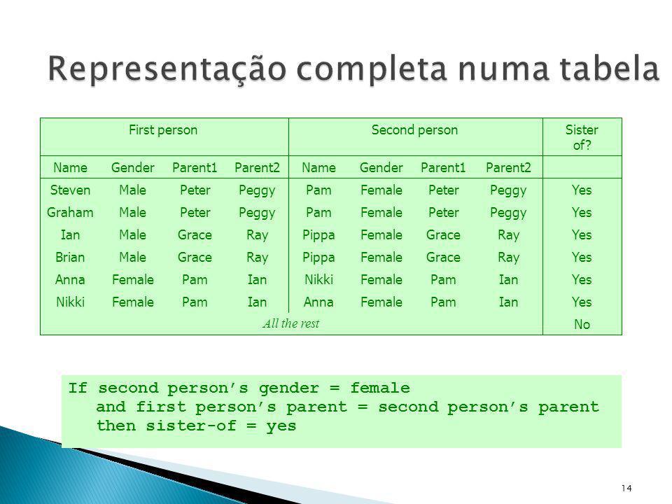 Representação completa numa tabela