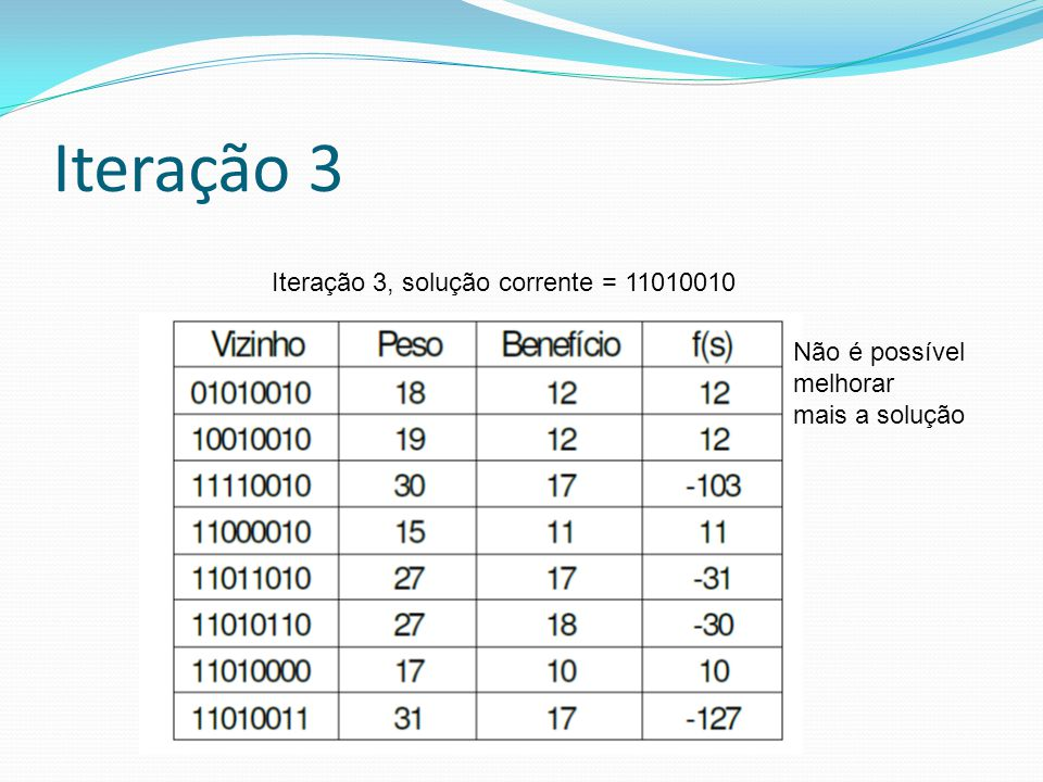 Iteração 3 Iteração 3, solução corrente = 11010010 Não é possível