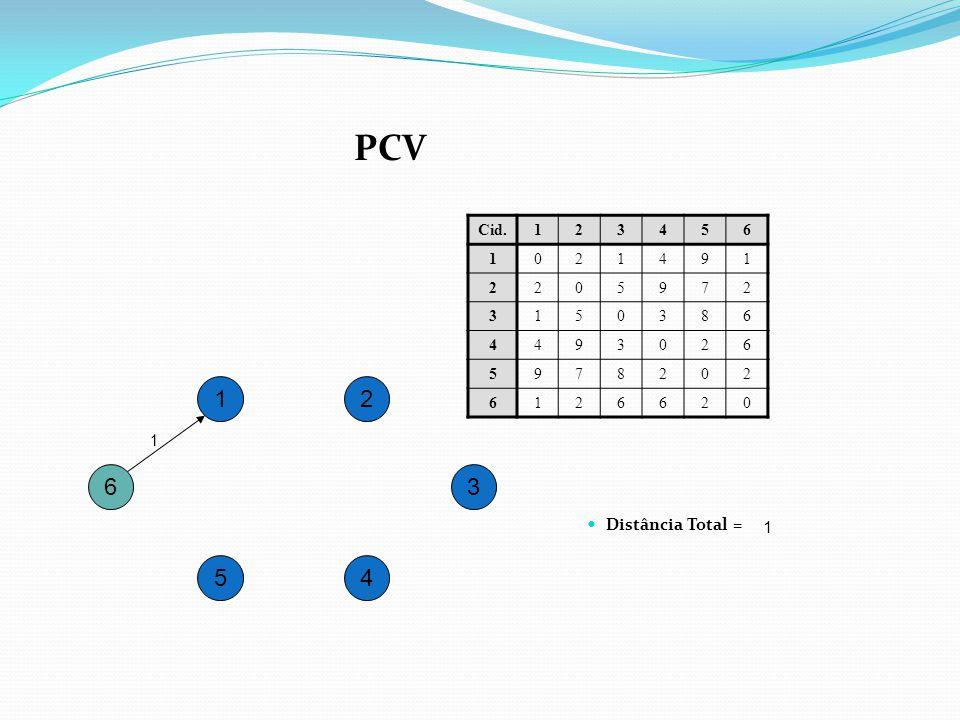 PCV Cid. 1 2 3 4 5 6 9 7 8 1 2 1 6 3 Distância Total = 1 5 4