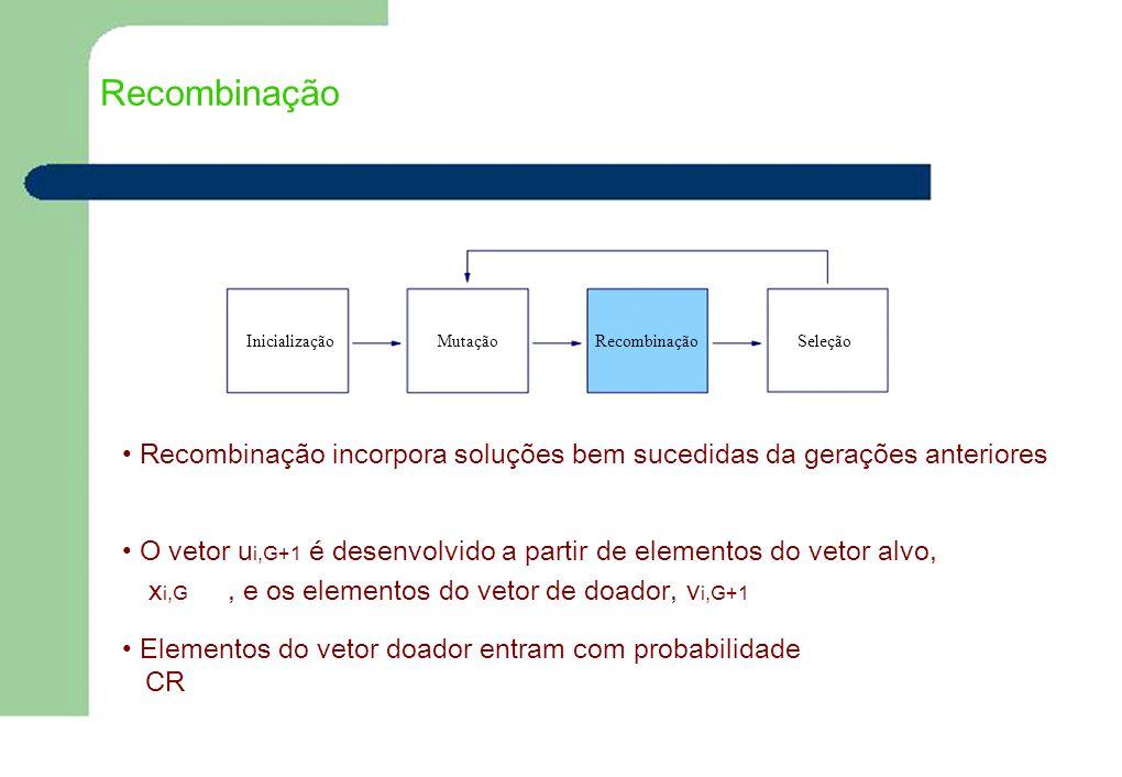 Recombinação Inicialização. Mutação. Recombinação. Seleção. • Recombinação incorpora soluções bem sucedidas da gerações anteriores.