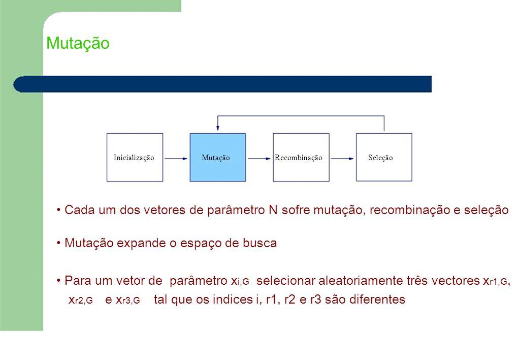 Mutação Inicialização. Mutação. Recombinação. Seleção. • Cada um dos vetores de parâmetro N sofre mutação, recombinação e seleção.