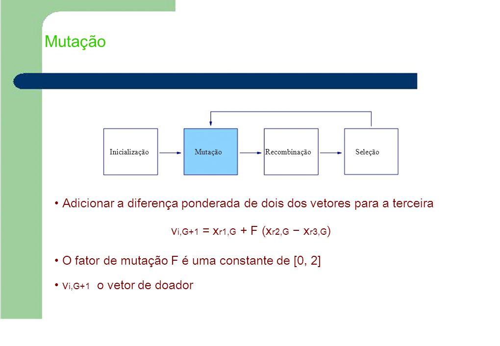 Mutação Inicialização. Mutação. Recombinação. Seleção. • Adicionar a diferença ponderada de dois dos vetores para a terceira.