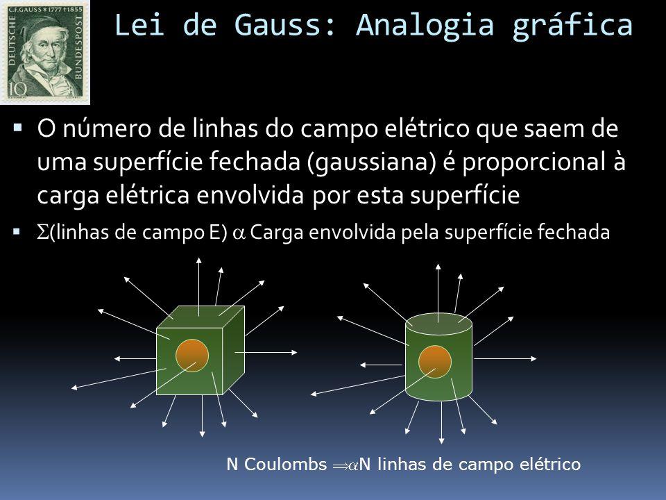 Lei de Gauss: Analogia gráfica