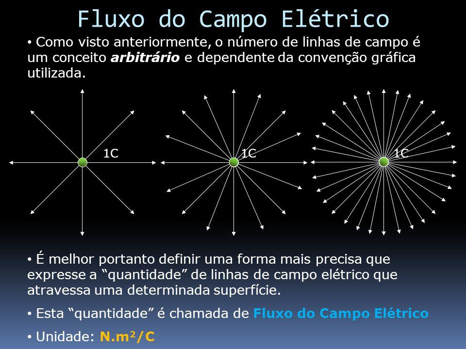 Fluxo do Campo Elétrico