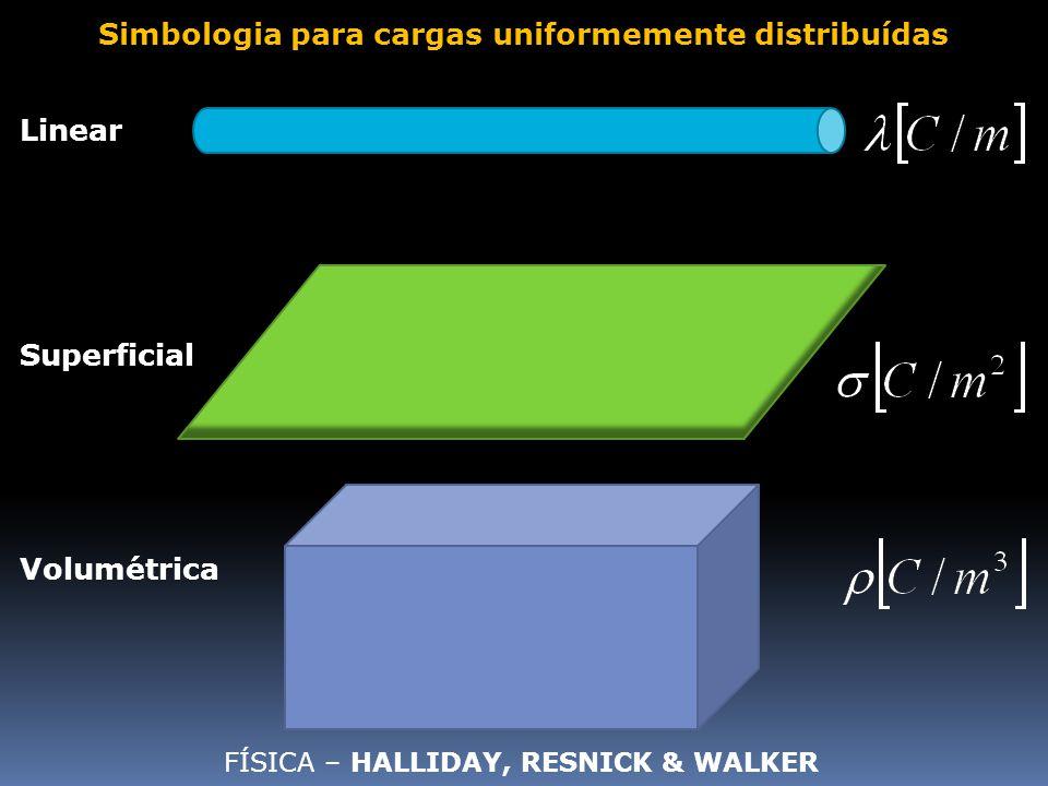 Simbologia para cargas uniformemente distribuídas