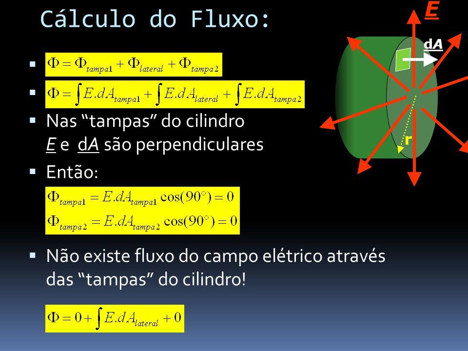 dA E. r. Cálculo do Fluxo: Nas tampas do cilindro E e dA são perpendiculares. Então: