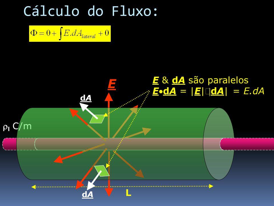Cálculo do Fluxo: E E & dA são paralelos EdA = |E|´|dA| = E.dA rl C/m