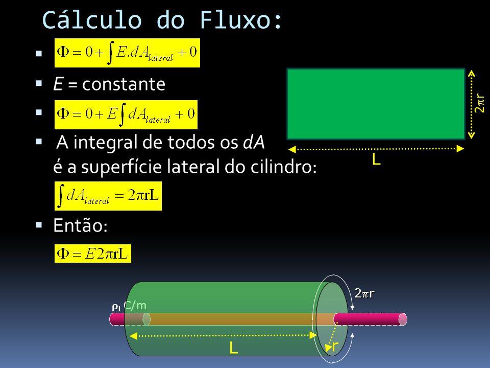 Cálculo do Fluxo: E = constante